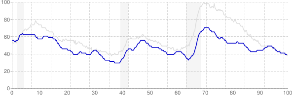 Oklahoma monthly unemployment rate chart from 1990 to May 2018